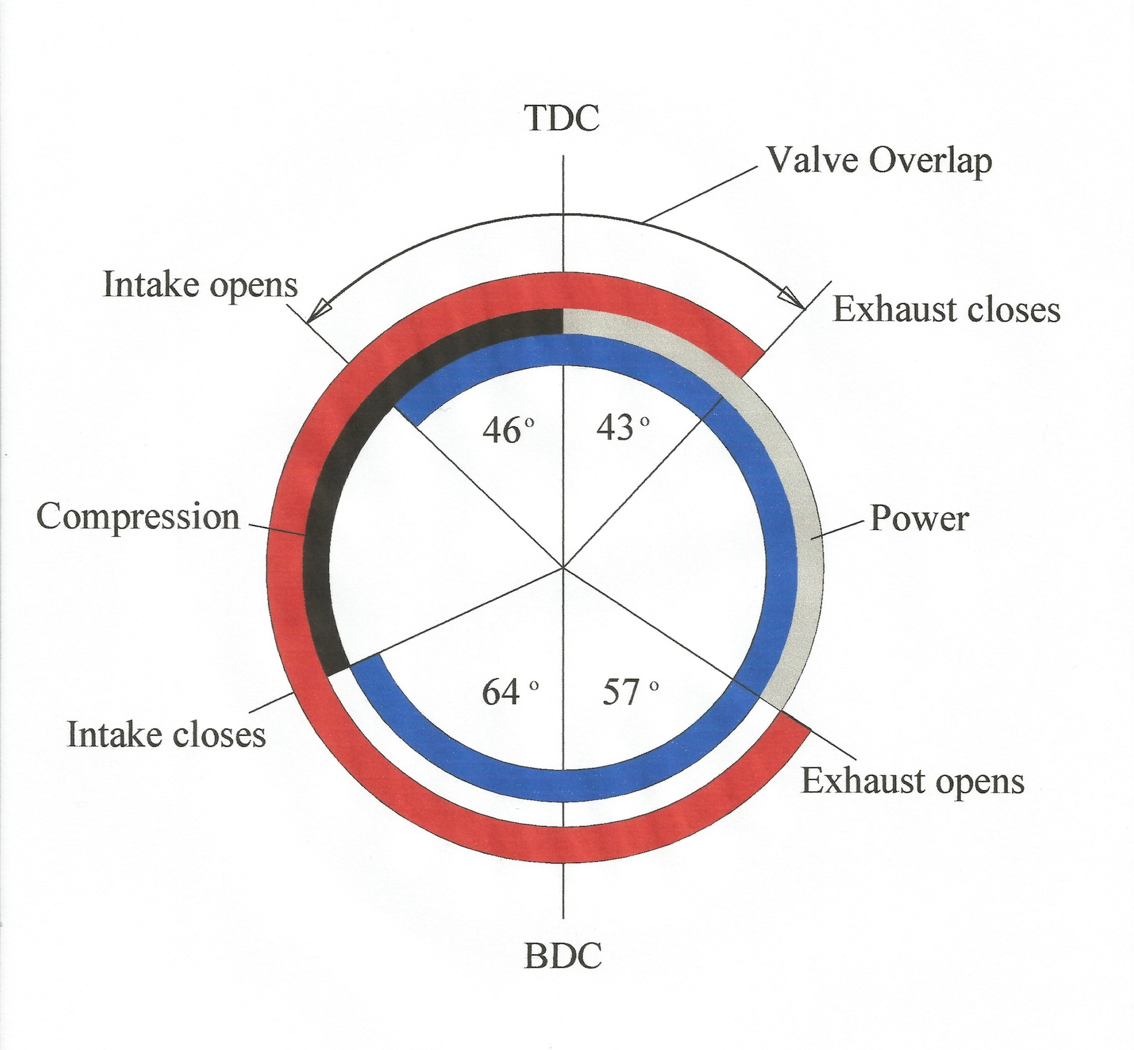 Valve Timing Diagram Of A Diesel Engine Wiring Diagram And Ebooks