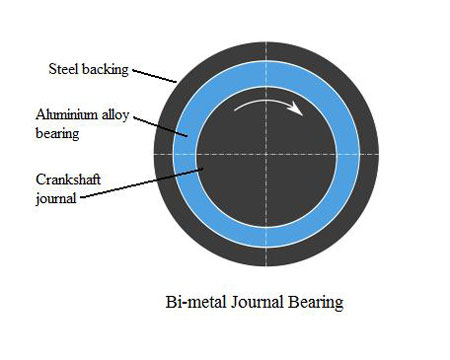 bearings Bi-metal-journal-bearing