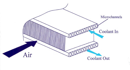 coolant-system-microchannel